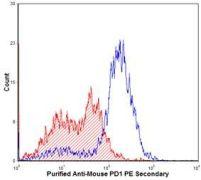 PD-1 Antibody (PA5-35009)