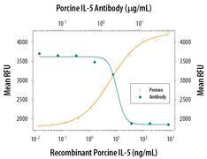 IL-5 Antibody (PA5-47458)