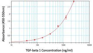 TGF beta-1 Antibody (MA1-116)