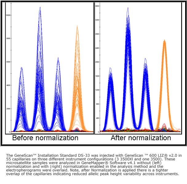 Figure 1: Improved Signal Uniformity