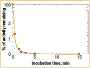Thermoinactivation curve of FastAP Thermosensitive AP at 75°C