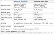 Properties of Maleimide-PEG-Biotin Labeling Reagents