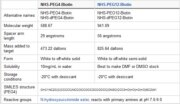 Properties of EZ-Link NHS-PEG-Biotin Reagents