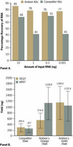 The improved RNAqueous®-Micro Kit recovers more RNA.