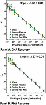 Linear Recovery of DNA and RNA from Biological Fluids
