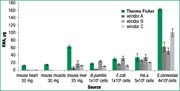 Yields of total RNA purified using the GeneJET RNA Purification Kit and kits of competitors