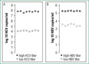 Reproducible results at low and high viral titers