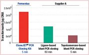 Efficiency of different blunt-end PCR cloning systems with positive selection