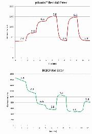 Intracellular pH measurement with BCECF or pHrodo™ Red AM
