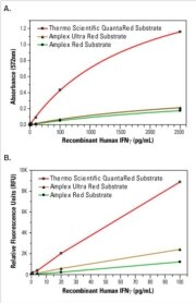 QuantaRed Substrate outperforms Amplex Red and Amplex Ultra Red HRP Substrates