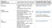 Product recommendations based on relative antigen abundance